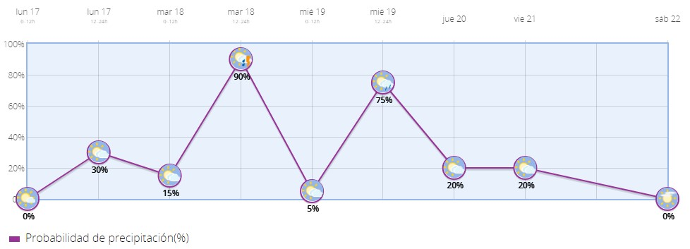 pluviometria 17-09-18