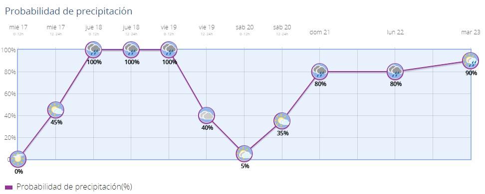 pluviometria 17-04-19