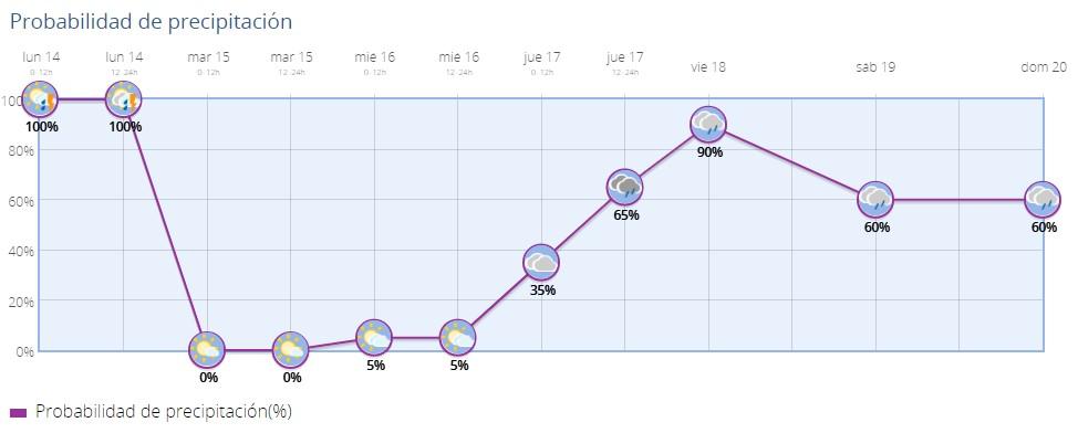 pluviometria 14-10-19