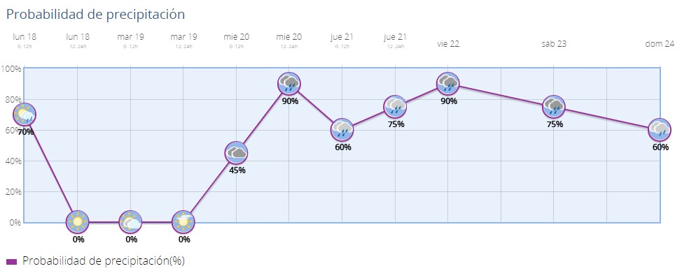 pluviometria 18-11-19
