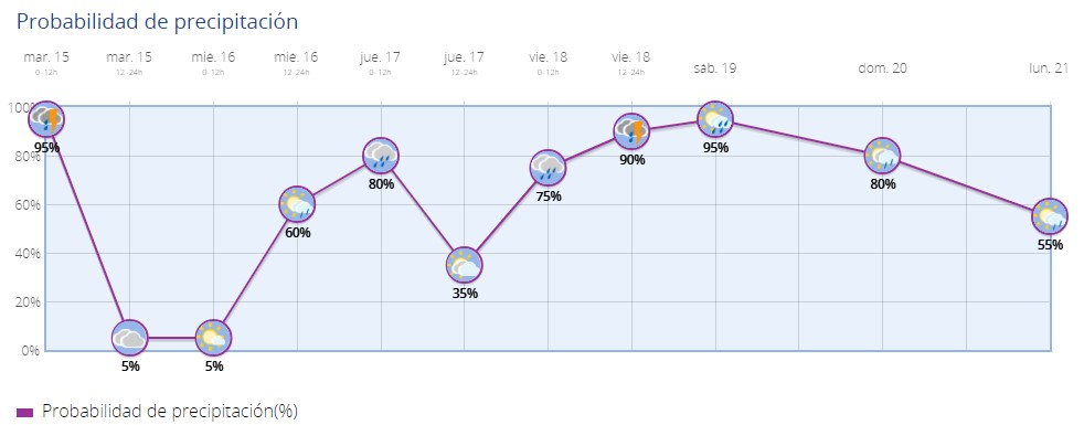 pluviometria 15-09-2020