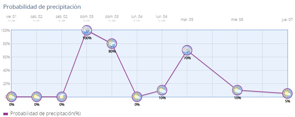 pluviometria 01-10-2021